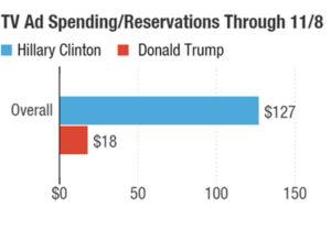 Il grafico di NPR mostra il divario tra il budget per spot tv di Clinton e quello di Trump fino all'8 novembre